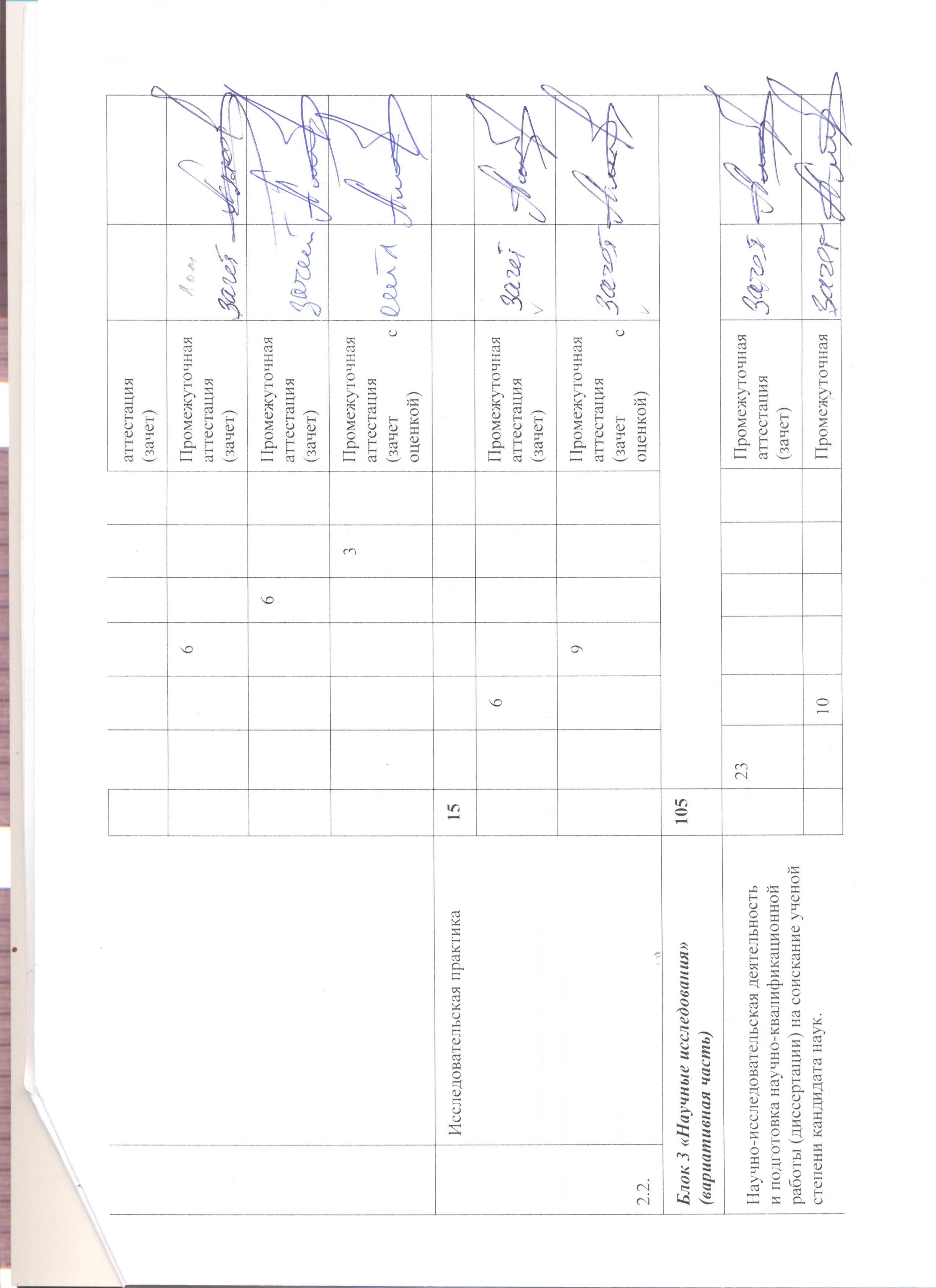 Харитонов Артур Владимирович пользователь сотрудник ИСТИНА  Отчет по исследовательской практике 1 2 · Отчет по педагогической практике 1 2